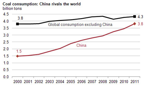China consumes nearly as much coal as the rest of the world combined Photograph: US Energy Information Administration U.S. Energy Information Administration