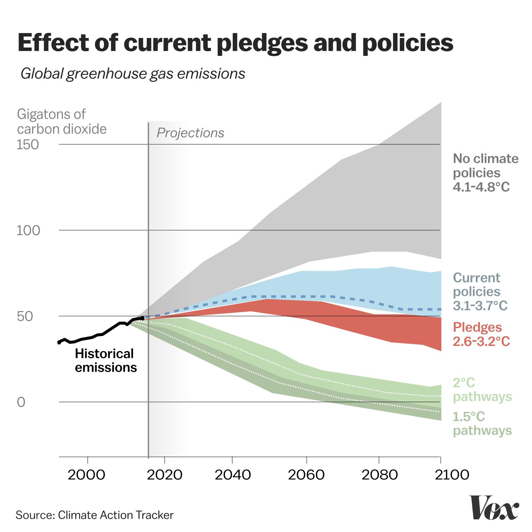 fossil fuel chart -fossil fuel chart visualization